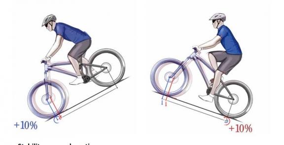 Forward Geometry Mondraker